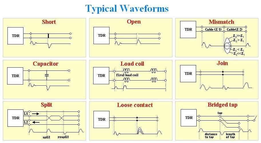 Cable Fault Location Methods : Ecfl cable fault locator active and passive bridge